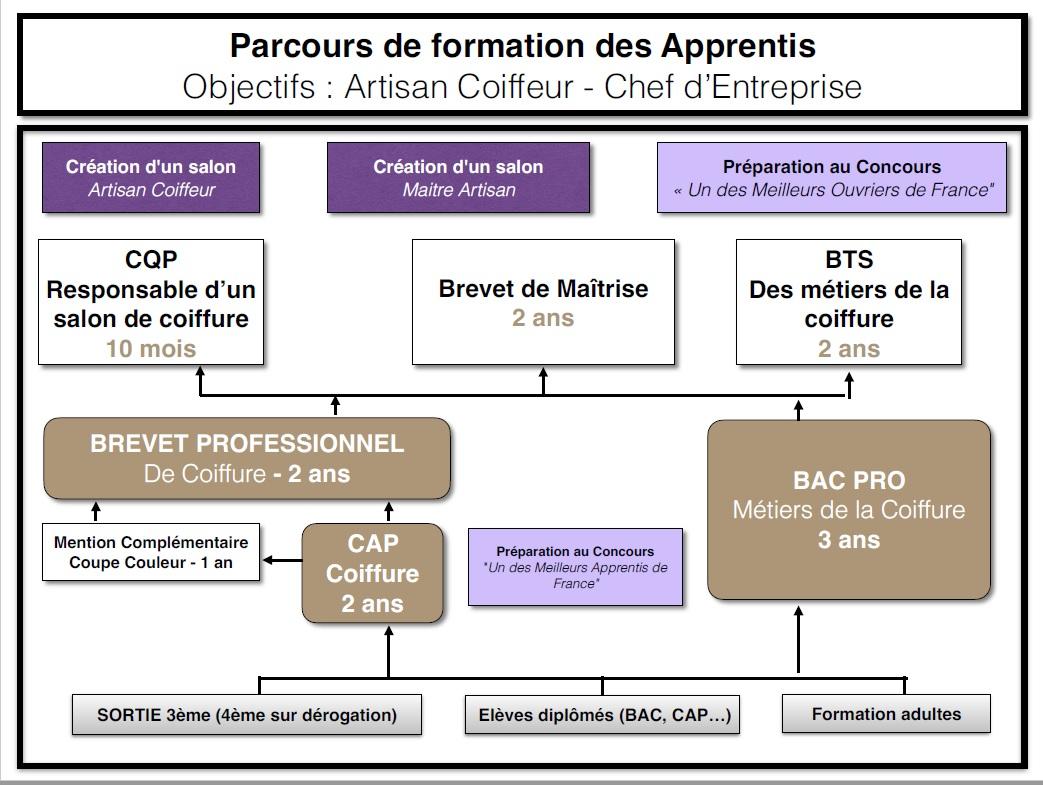 PARCOURS DE FORMATION 2021
